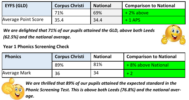 Early Years Results Table